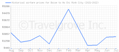 Price overview for flights from Boise to Ho Chi Minh City