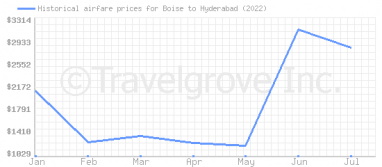Price overview for flights from Boise to Hyderabad