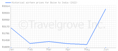Price overview for flights from Boise to India