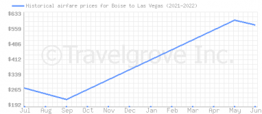Price overview for flights from Boise to Las Vegas