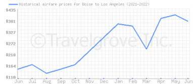 Price overview for flights from Boise to Los Angeles