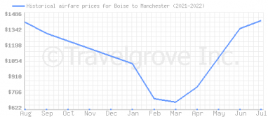 Price overview for flights from Boise to Manchester