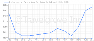 Price overview for flights from Boise to Oakland
