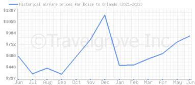 Price overview for flights from Boise to Orlando