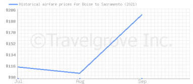 Price overview for flights from Boise to Sacramento