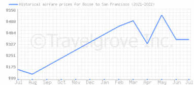 Price overview for flights from Boise to San Francisco