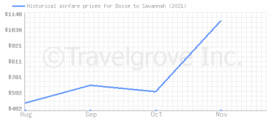 Price overview for flights from Boise to Savannah