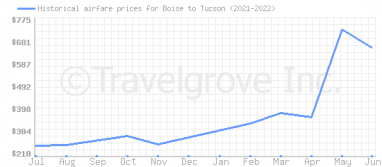 Price overview for flights from Boise to Tucson