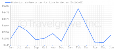 Price overview for flights from Boise to Vietnam