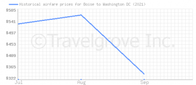 Price overview for flights from Boise to Washington DC