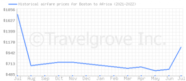 Price overview for flights from Boston to Africa