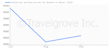 Price overview for flights from Boston to Akron
