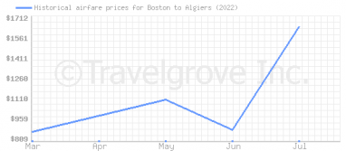 Price overview for flights from Boston to Algiers