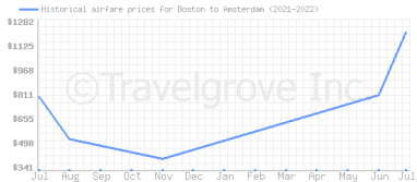 Price overview for flights from Boston to Amsterdam
