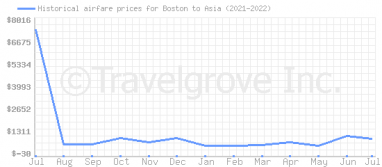 Price overview for flights from Boston to Asia