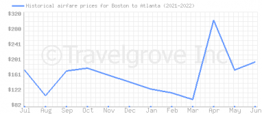 Price overview for flights from Boston to Atlanta