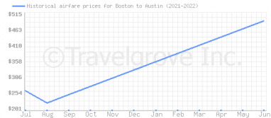 Price overview for flights from Boston to Austin