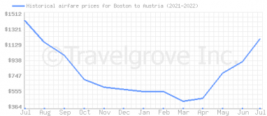 Price overview for flights from Boston to Austria