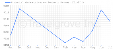 Price overview for flights from Boston to Bahamas