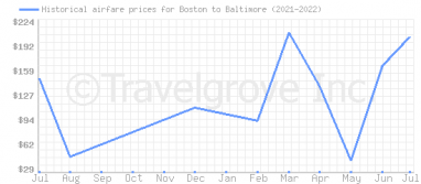 Price overview for flights from Boston to Baltimore