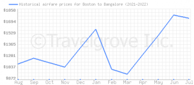 Price overview for flights from Boston to Bangalore