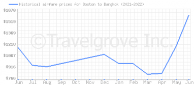 Price overview for flights from Boston to Bangkok