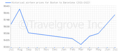 Price overview for flights from Boston to Barcelona