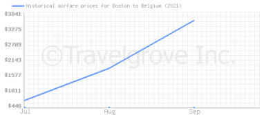 Price overview for flights from Boston to Belgium
