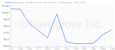 Price overview for flights from Boston to Belgrade