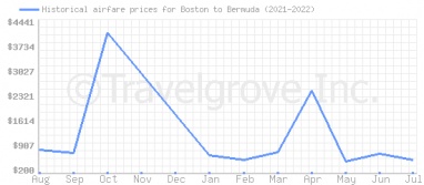 Price overview for flights from Boston to Bermuda