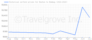 Price overview for flights from Boston to Bombay