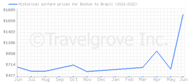 Price overview for flights from Boston to Brazil