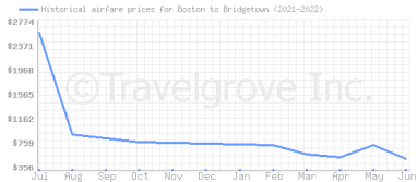 Price overview for flights from Boston to Bridgetown