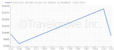 Price overview for flights from Boston to Budapest