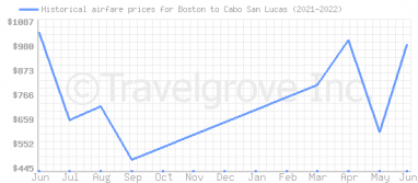 Price overview for flights from Boston to Cabo San Lucas