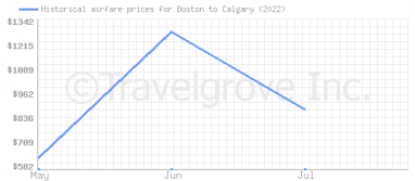 Price overview for flights from Boston to Calgary