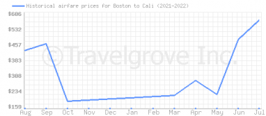 Price overview for flights from Boston to Cali
