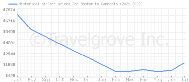 Price overview for flights from Boston to Cambodia