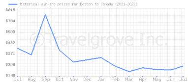 Price overview for flights from Boston to Canada