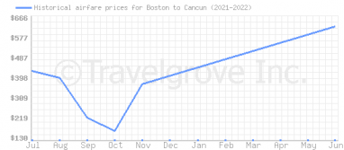 Price overview for flights from Boston to Cancun