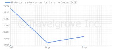 Price overview for flights from Boston to Canton