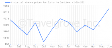 Price overview for flights from Boston to Caribbean