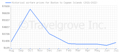 Price overview for flights from Boston to Cayman Islands