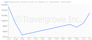 Price overview for flights from Boston to Charleston