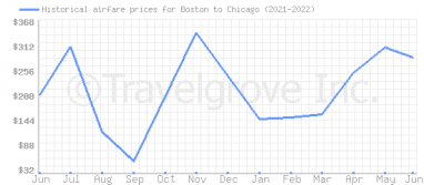 Price overview for flights from Boston to Chicago
