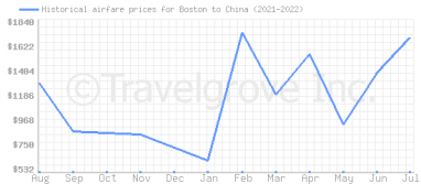 Price overview for flights from Boston to China