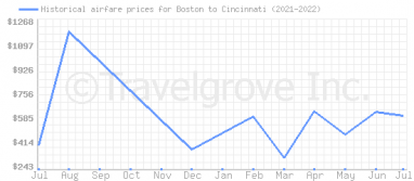 Price overview for flights from Boston to Cincinnati