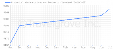 Price overview for flights from Boston to Cleveland