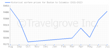 Price overview for flights from Boston to Colombia