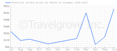 Price overview for flights from Boston to Columbus
